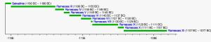 Twentieth Dynasty timeline